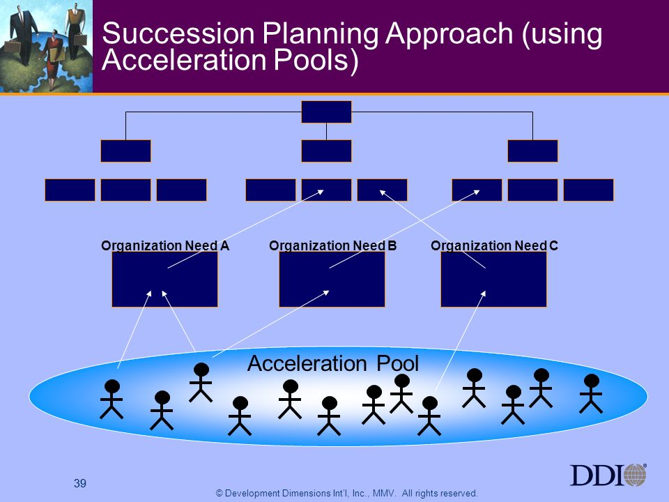 39 © Development Dimensions Intl, Inc., MMV. All rights reserved. 39 Succession Planning Approach (using Acceleration Pools) Acceleration Pool Organiz