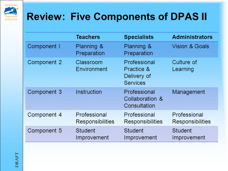 Materials for this module Power Point Presentation DPAS II Guide for Teachers