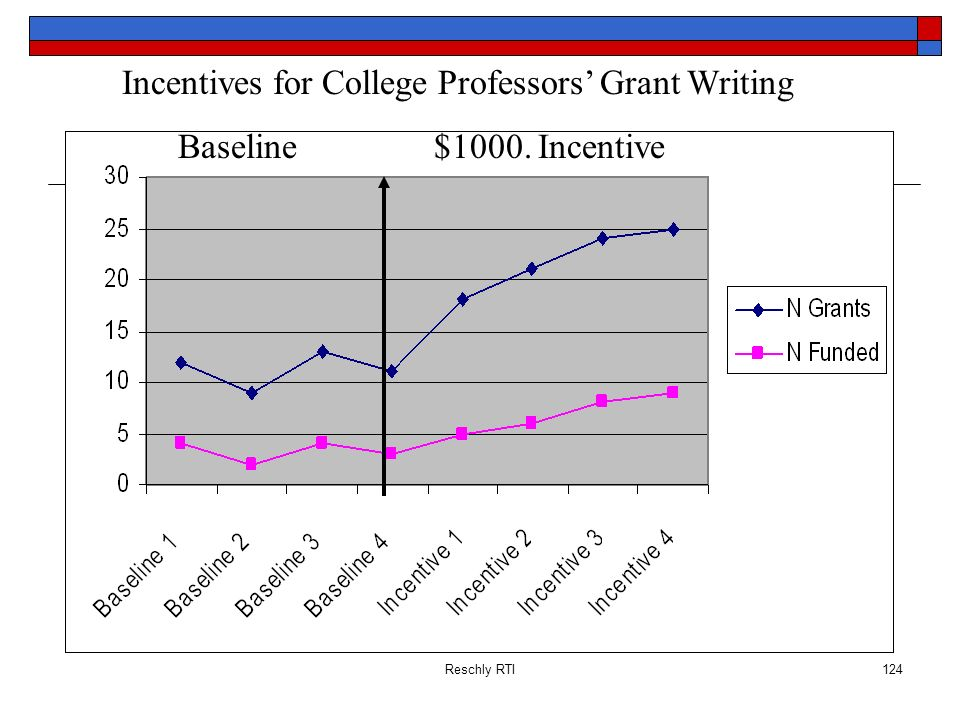 Reschly RTI124 Baseline$1000. Incentive Incentives for College Professors Grant Writing