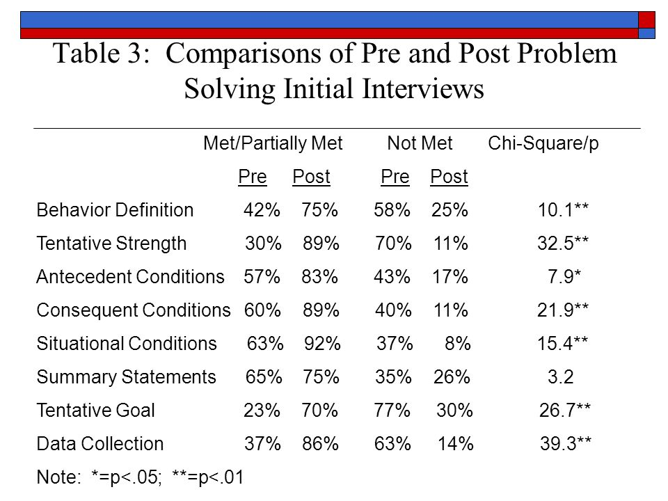 Table 3: Comparisons of Pre and Post Problem Solving Initial Interviews Met/Partially Met Not Met Chi-Square/p Pre Post Pre Post Behavior Definition 4