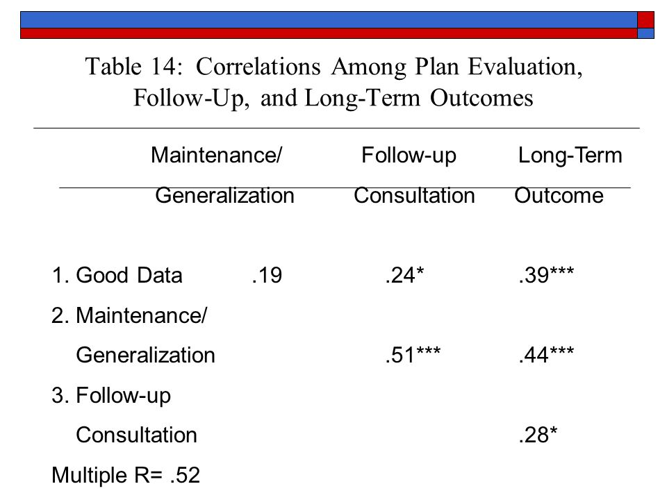 Table 14: Correlations Among Plan Evaluation, Follow-Up, and Long-Term Outcomes Maintenance/ Follow-upLong-Term Generalization Consultation Outcome 1.