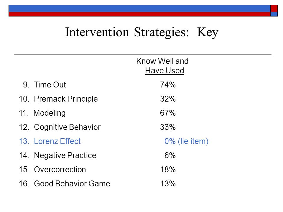 Intervention Strategies: Key Know Well and Have Used 9. Time Out74% 10. Premack Principle32% 11. Modeling67% 12. Cognitive Behavior33% 13. Lorenz Effe