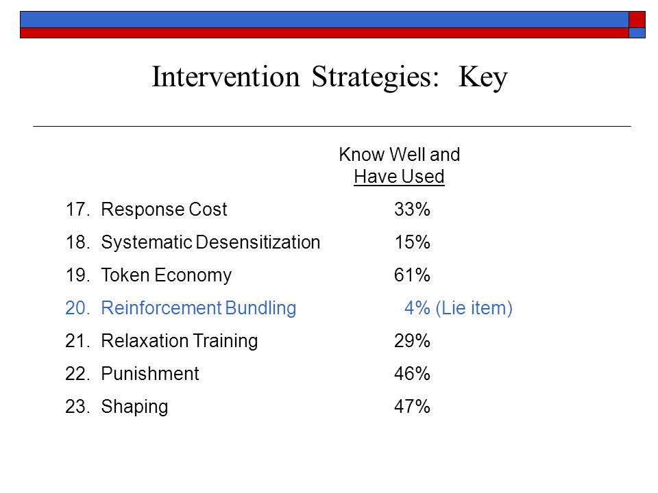 Intervention Strategies: Key Know Well and Have Used 17. Response Cost33% 18. Systematic Desensitization15% 19. Token Economy61% 20. Reinforcement Bun