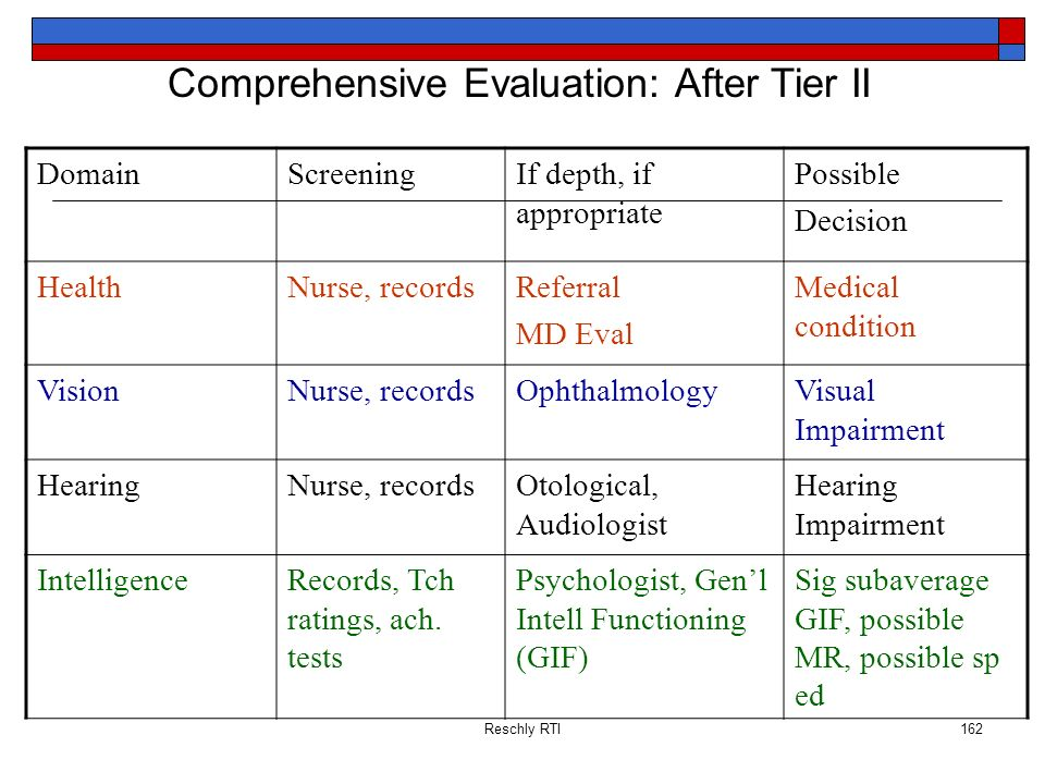 Reschly RTI162 Comprehensive Evaluation: After Tier II DomainScreeningIf depth, if appropriate Possible Decision HealthNurse, recordsReferral MD Eval