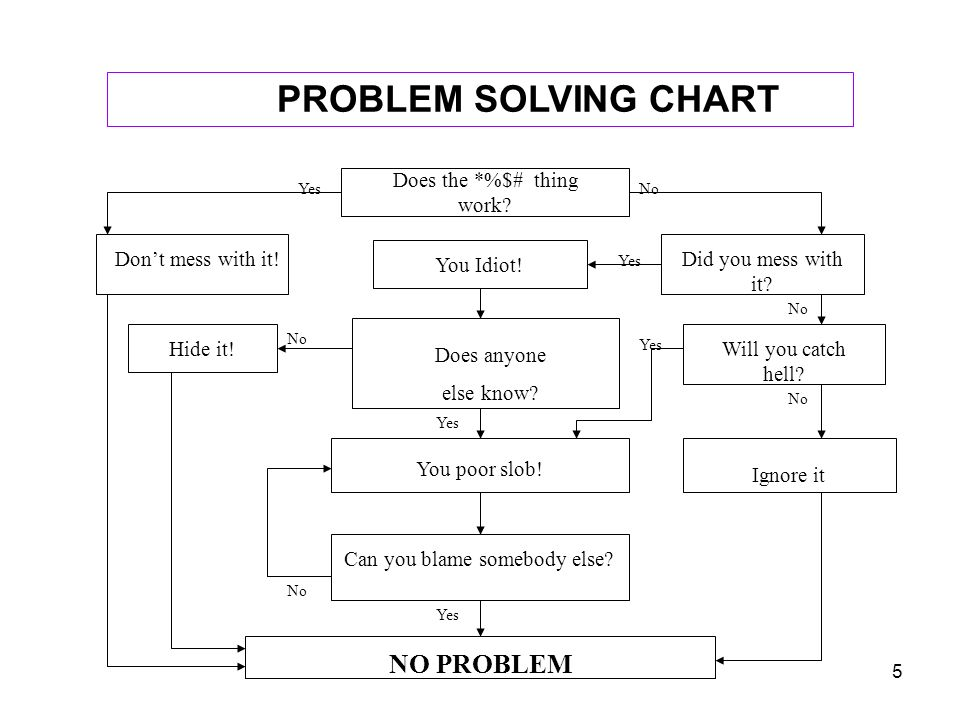 5 PROBLEM SOLVING CHART Does the *%$# thing work? Dont mess with it! You Idiot! Did you mess with it? Does anyone else know? Will you catch hell? Hide