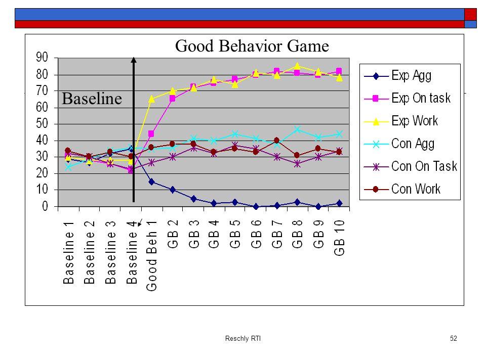 Reschly RTI52 Baseline Good Behavior Game