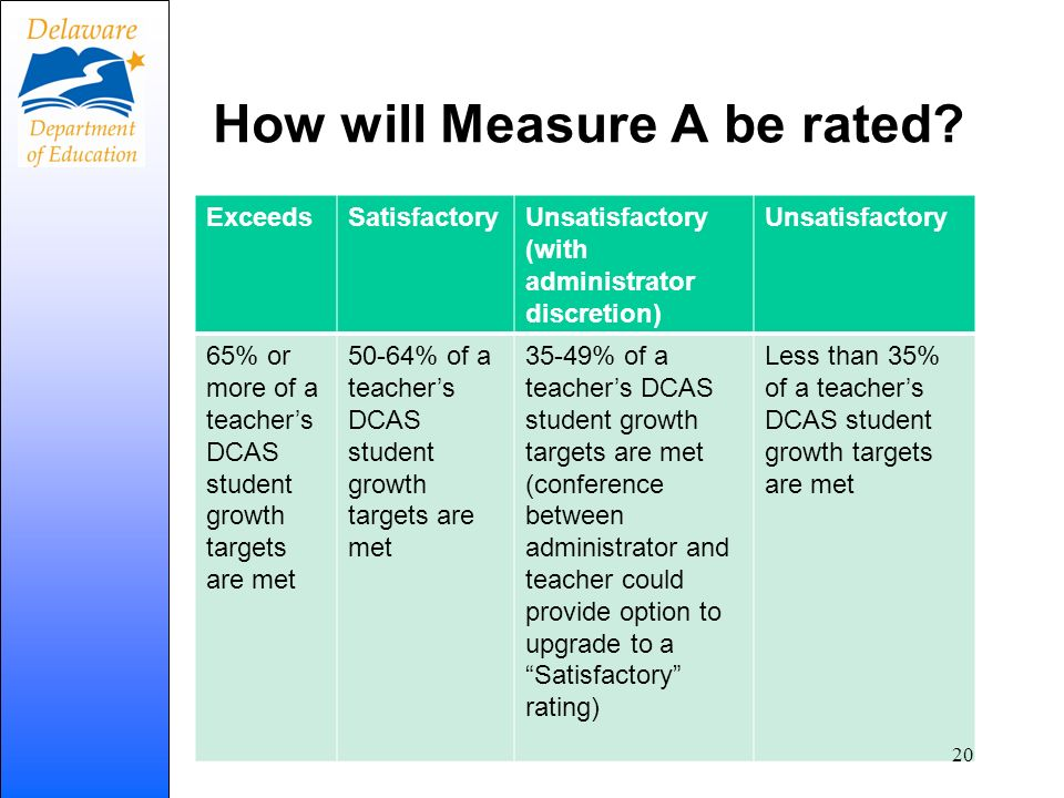 How will Measure A be rated? ExceedsSatisfactoryUnsatisfactory (with administrator discretion) Unsatisfactory 65% or more of a teachers DCAS student g