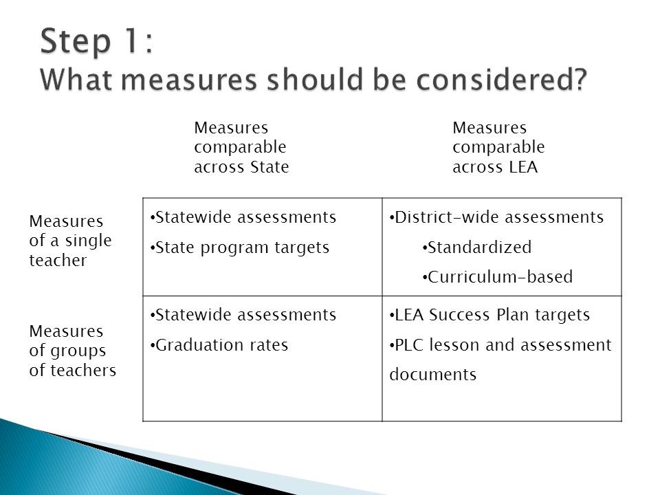 Measures comparable across State Measures comparable across LEA Measures of a single teacher Measures of groups of teachers Statewide assessments Stat