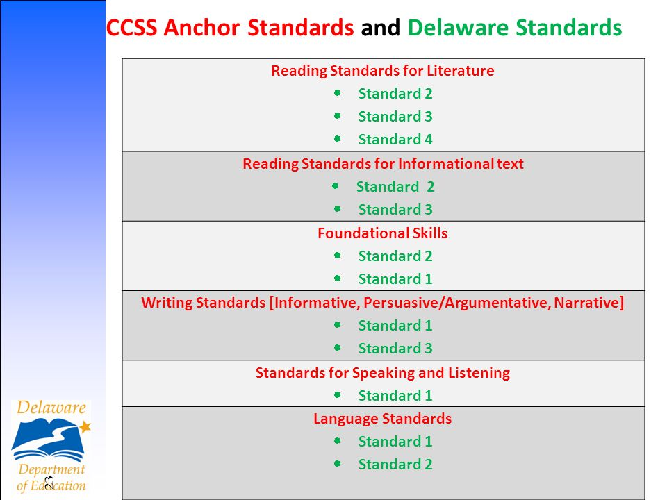 23 Reading Standards for Literature Standard 2 Standard 3 Standard 4 Reading Standards for Informational text Standard 2 Standard 3 Foundational Skills Standard 2 Standard 1 Writing Standards [Informative, Persuasive/Argumentative, Narrative] Standard 1 Standard 3 Standards for Speaking and Listening Standard 1 Language Standards Standard 1 Standard 2 CCSS Anchor Standards and Delaware Standards