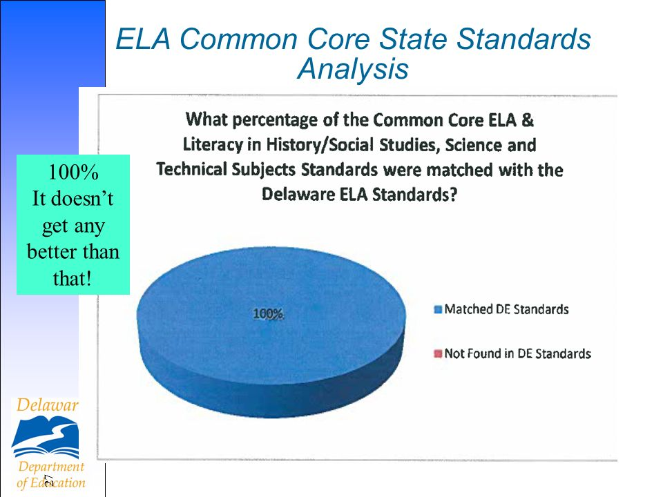 ELA Common Core State Standards Analysis 27 100% It doesnt get any better than that!