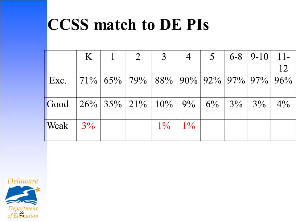 Grade Level match between GLEs and CCSS grade level indicators 29 K123456-8 CC standard appears before it does in DE 18%11%4%3%1%0% CC standard appearing after it does in DE 0%21%1%2% 0% Same82%68%95% 98%99%
