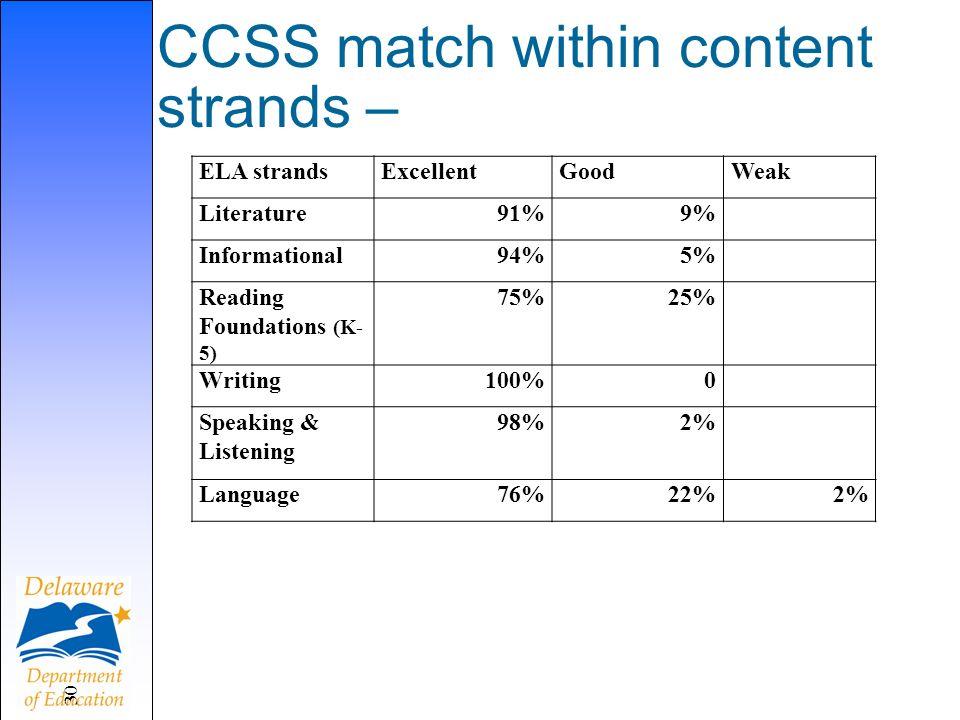 CCSS match within content strands – 30 ELA strandsExcellentGoodWeak Literature91%9% Informational94%5% Reading Foundations (K- 5) 75%25% Writing100%0 Speaking & Listening 98%2% Language76%22%2%