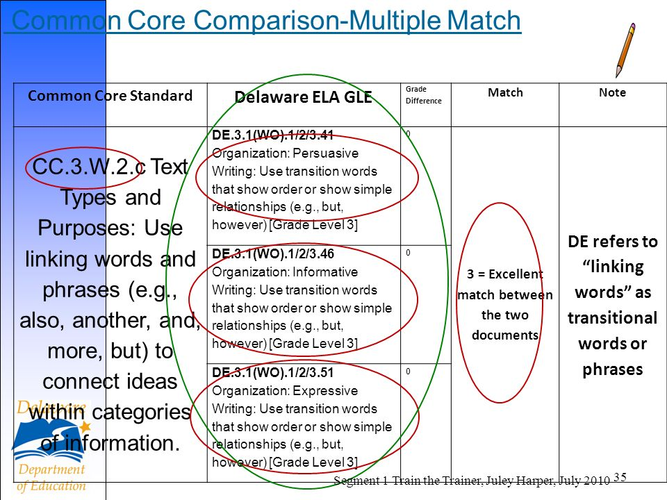 Common Core Comparison-Multiple Match Common Core Standard Delaware ELA GLE Grade Difference MatchNote CC.3.W.2.c Text Types and Purposes: Use linking