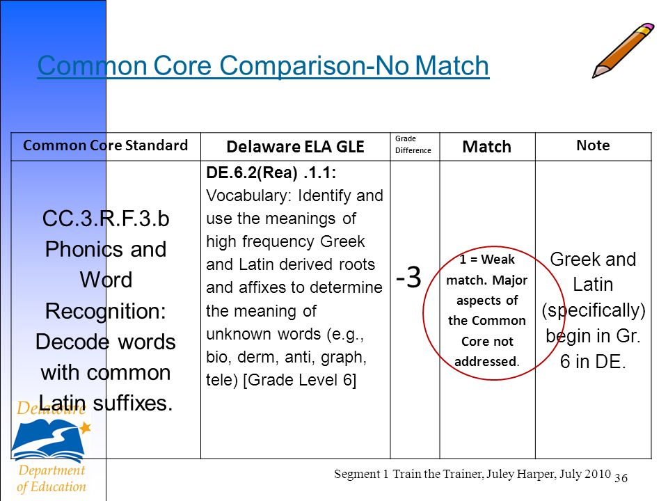 Common Core Comparison-No Match Common Core Standard Delaware ELA GLE Grade Difference Match Note CC.3.R.F.3.b Phonics and Word Recognition: Decode words with common Latin suffixes.