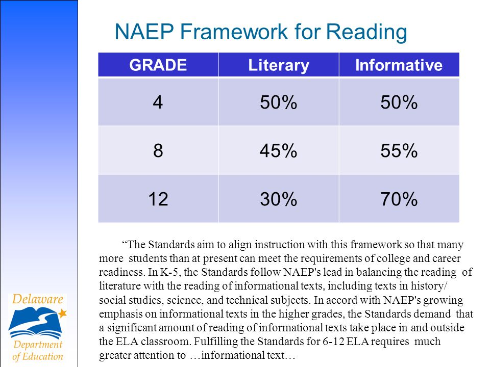 NAEP Framework for Reading GRADELiteraryInformative 450% 845%55% 1230%70% The Standards aim to align instruction with this framework so that many more