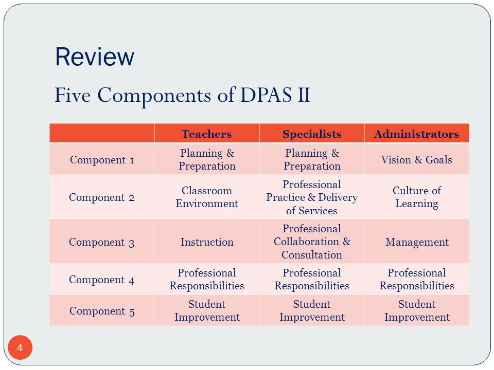 Review 4 TeachersSpecialistsAdministrators Component 1 Planning & Preparation Vision & Goals Component 2 Classroom Environment Professional Practice & Delivery of Services Culture of Learning Component 3Instruction Professional Collaboration & Consultation Management Component 4 Professional Responsibilities Component 5 Student Improvement Five Components of DPAS II