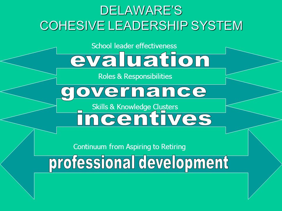 DELAWARES COHESIVE LEADERSHIP SYSTEM School leader effectiveness Roles & Responsibilities Skills & Knowledge Clusters Continuum from Aspiring to Retiring
