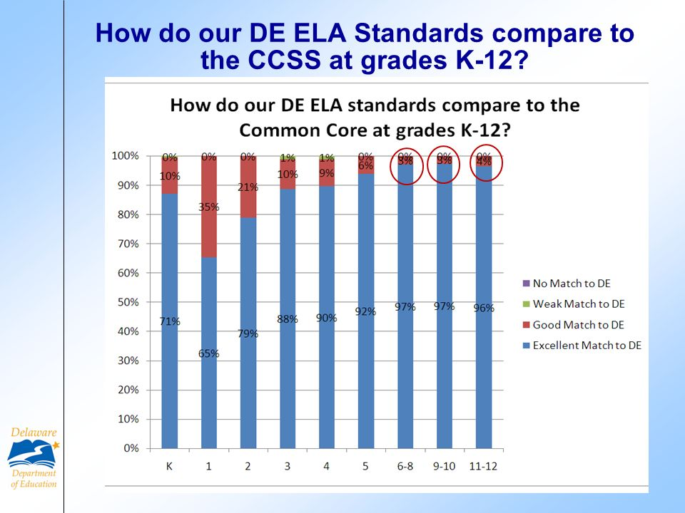 How do our DE ELA Standards compare to the CCSS at grades K-12? 10