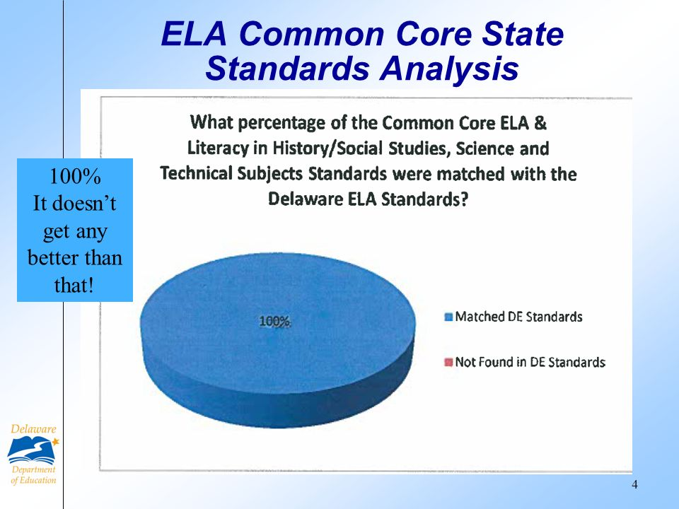 ELA Common Core State Standards Analysis 4 100% It doesnt get any better than that!