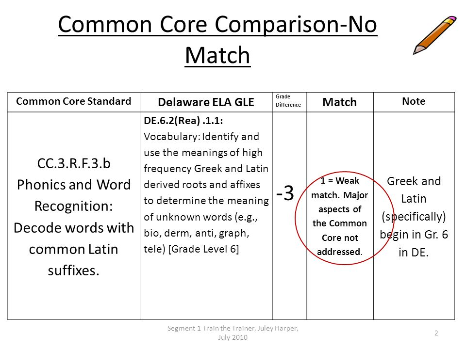 Common Core Comparison-No Match Common Core Standard Delaware ELA GLE Grade Difference Match Note CC.3.R.F.3.b Phonics and Word Recognition: Decode wo