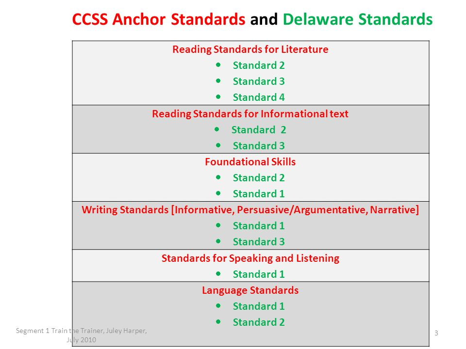 Reading Standards for Literature Standard 2 Standard 3 Standard 4 Reading Standards for Informational text Standard 2 Standard 3 Foundational Skills S