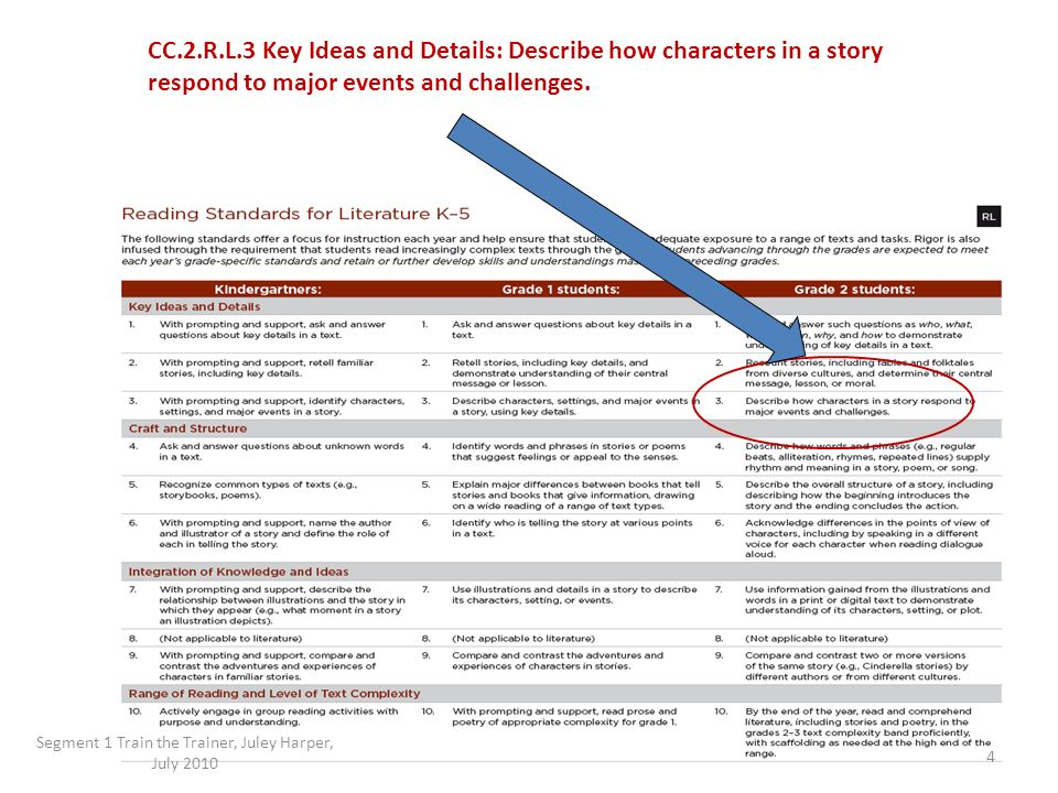 CC.2.R.L.3 Key Ideas and Details: Describe how characters in a story respond to major events and challenges. Segment 1 Train the Trainer, Juley Harper