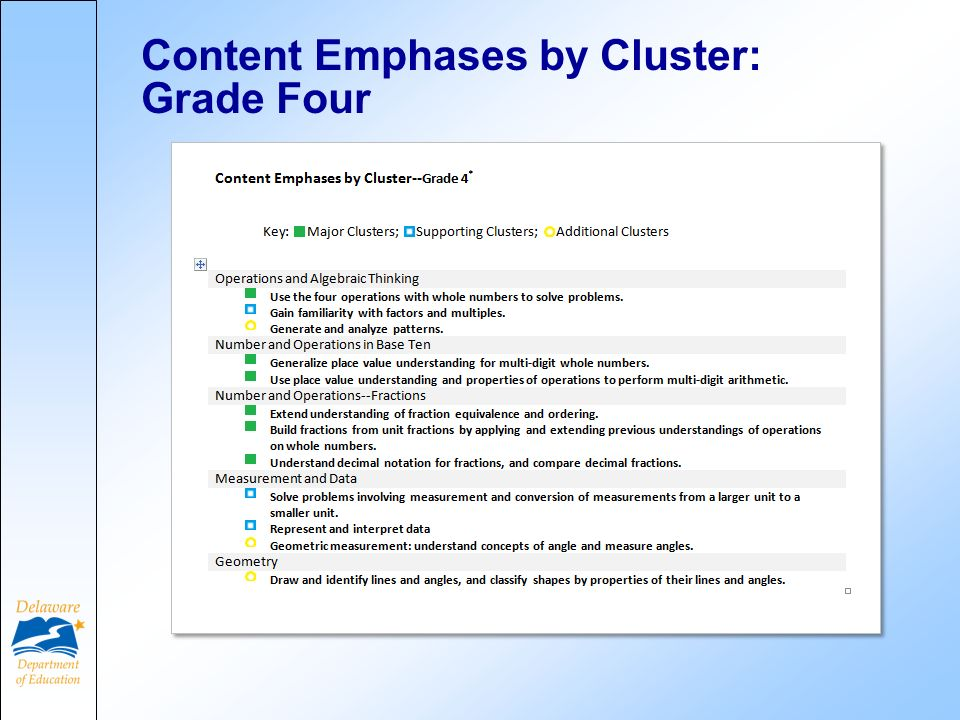 Content Emphases by Cluster: Grade Four