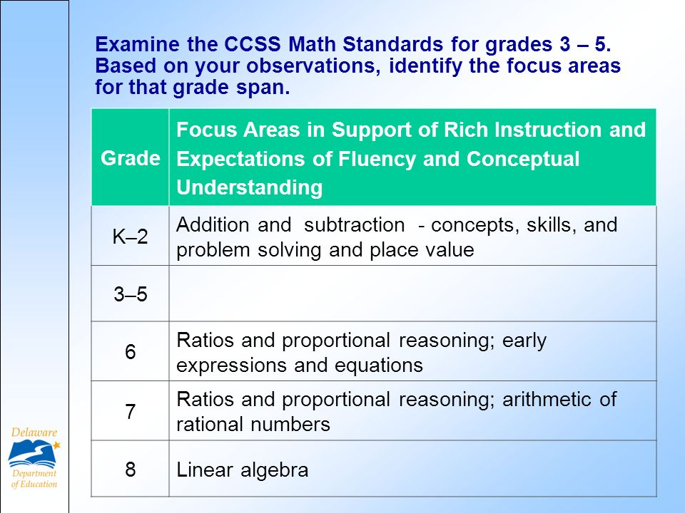 Examine the CCSS Math Standards for grades 3 – 5.