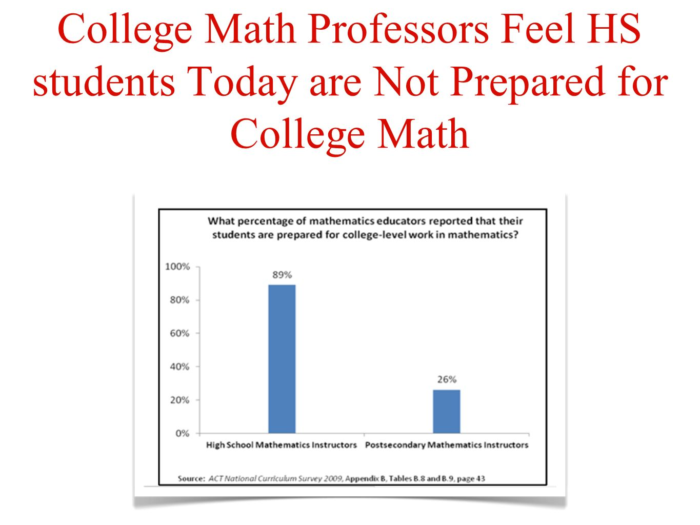 What The Disconnect Means for Students Nationwide, many students in two-year and four-year colleges need remediation in math.