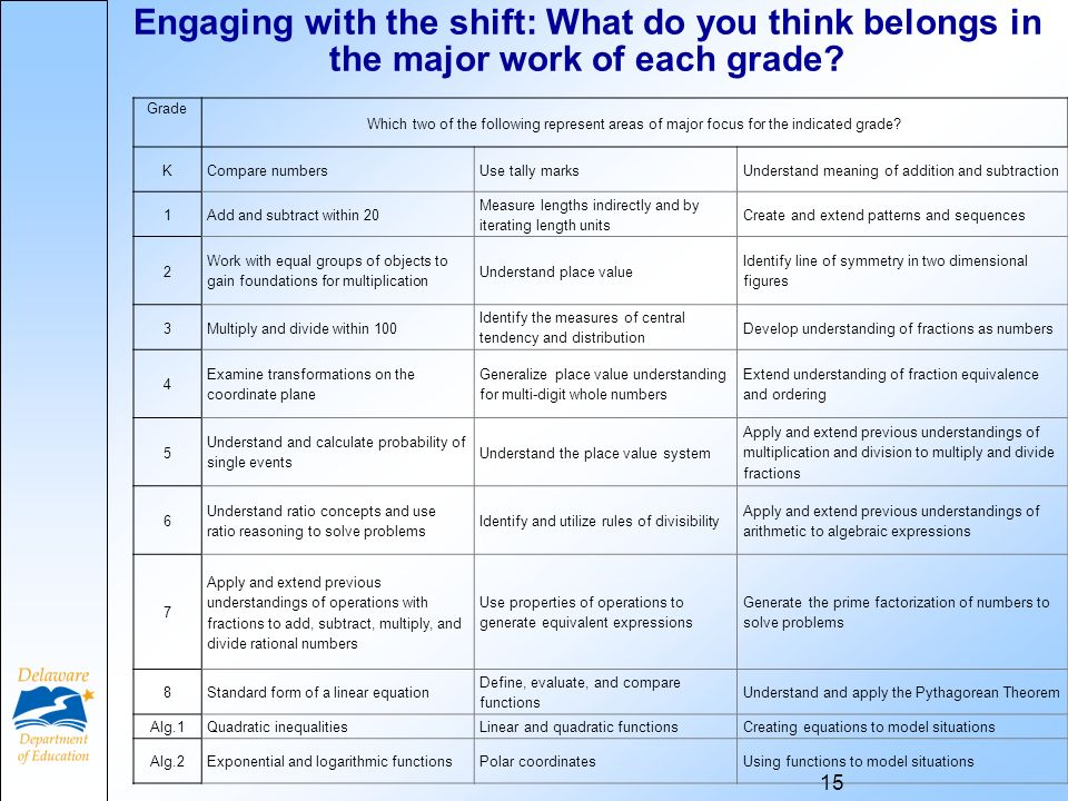 Engaging with the shift: What do you think belongs in the major work of each grade.
