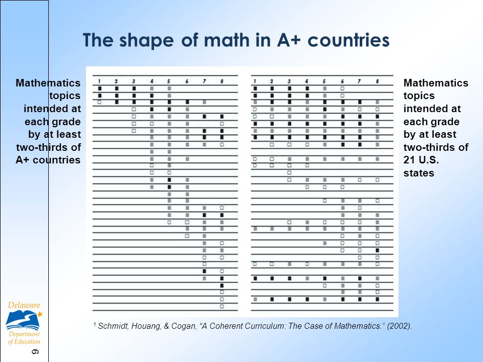 Mathematics topics intended at each grade by at least two-thirds of A+ countries Mathematics topics intended at each grade by at least two-thirds of 21 U.S.