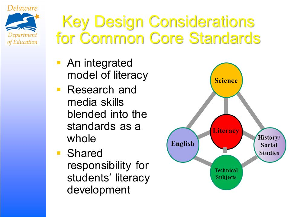 Key Design Considerations for Common Core Standards An integrated model of literacy Research and media skills blended into the standards as a whole Shared responsibility for students literacy development Literacy English Technical Subjects History/ Social Studies Science