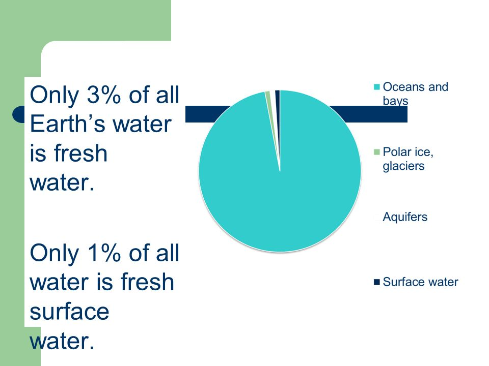 Only 3% of all Earths water is fresh water. Only 1% of all water is fresh surface water.
