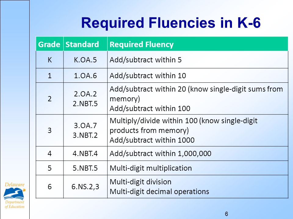 6 Required Fluencies in K-6 GradeStandardRequired Fluency KK.OA.5Add/subtract within 5 11.OA.6Add/subtract within OA.2 2.NBT.5 Add/subtract within 20 (know single-digit sums from memory) Add/subtract within OA.7 3.NBT.2 Multiply/divide within 100 (know single-digit products from memory) Add/subtract within NBT.4Add/subtract within 1,000, NBT.5Multi-digit multiplication 66.NS.2,3 Multi-digit division Multi-digit decimal operations