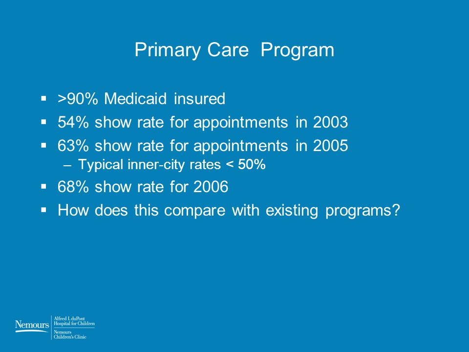 Primary Care Program >90% Medicaid insured 54% show rate for appointments in 2003 63% show rate for appointments in 2005 –Typical inner-city rates < 50% 68% show rate for 2006 How does this compare with existing programs?