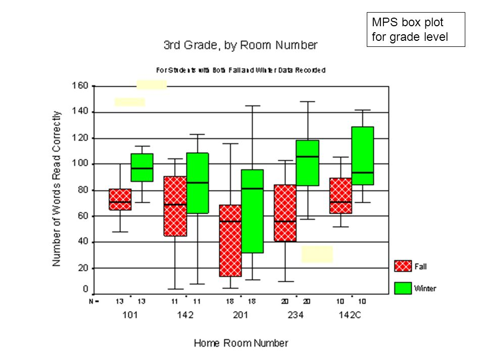 MPS box plot for grade level