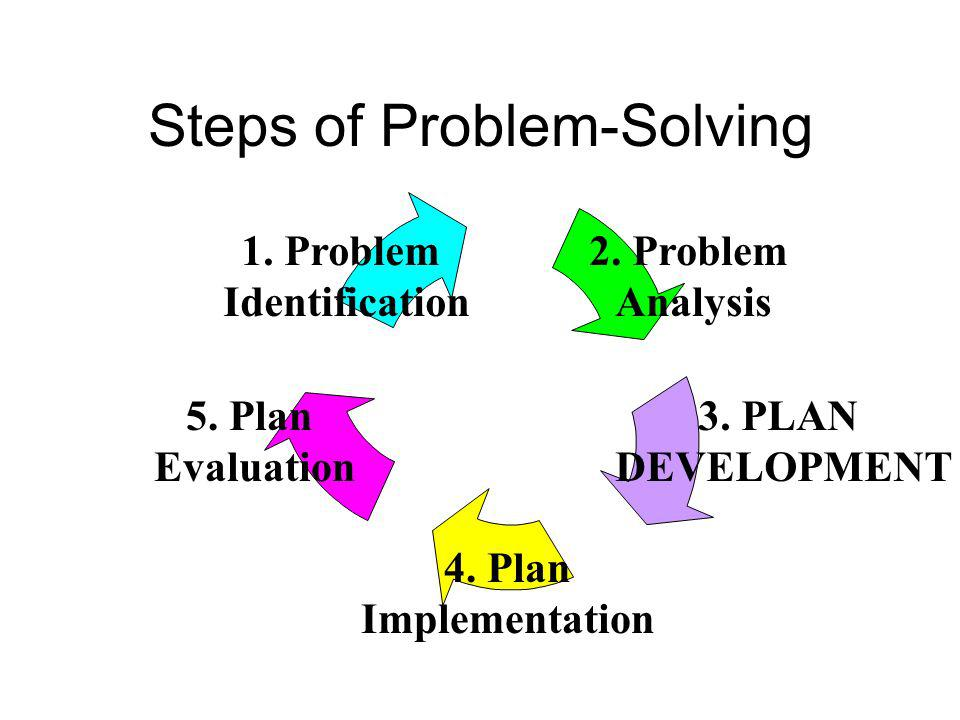 Step 2: Problem Analysis Question: Why is the problem occurring? 1.Collect additional RIOT data to Differentiate between a skill and performance probl