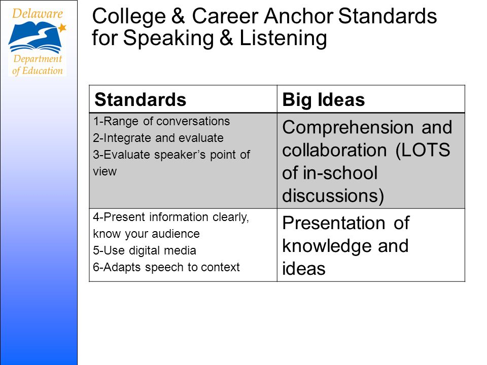 College & Career Anchor Standards for Speaking & Listening StandardsBig Ideas 1-Range of conversations 2-Integrate and evaluate 3-Evaluate speakers po