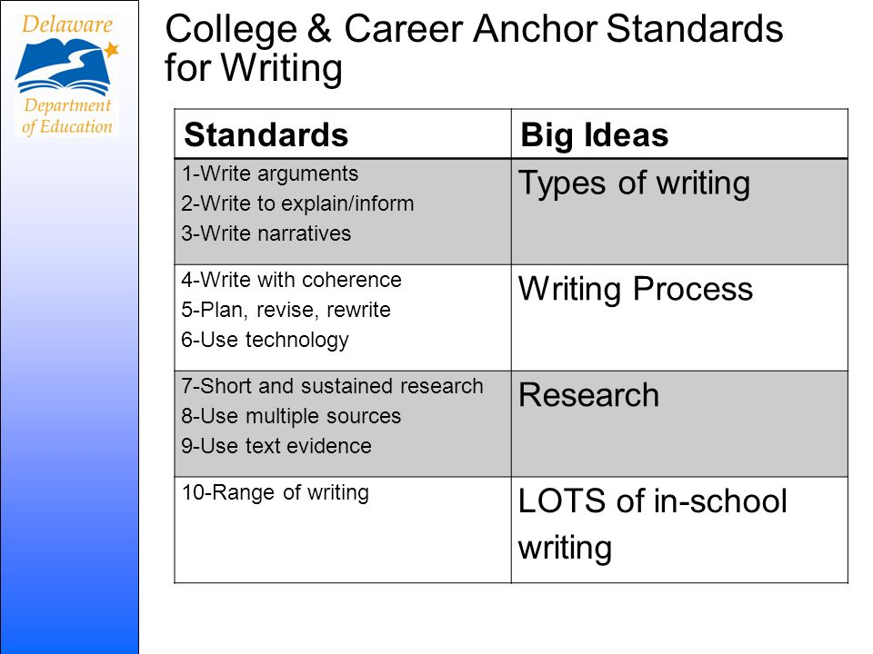 College & Career Anchor Standards for Writing StandardsBig Ideas 1-Write arguments 2-Write to explain/inform 3-Write narratives Types of writing 4-Wri