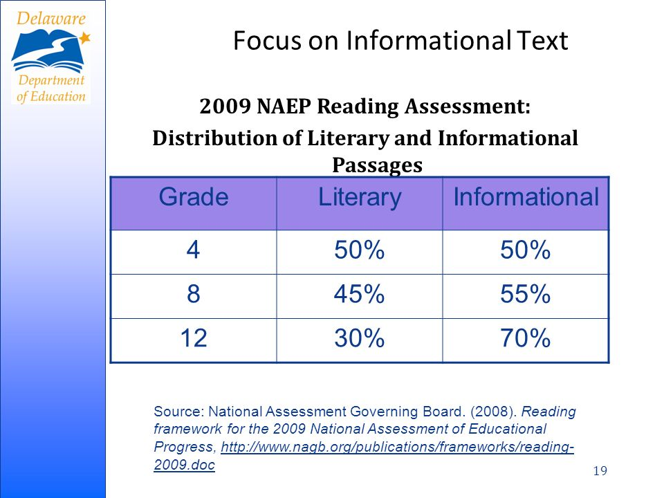 19 Focus on Informational Text 2009 NAEP Reading Assessment: Distribution of Literary and Informational Passages GradeLiteraryInformational 450% 845%55% 1230%70% Source: National Assessment Governing Board.