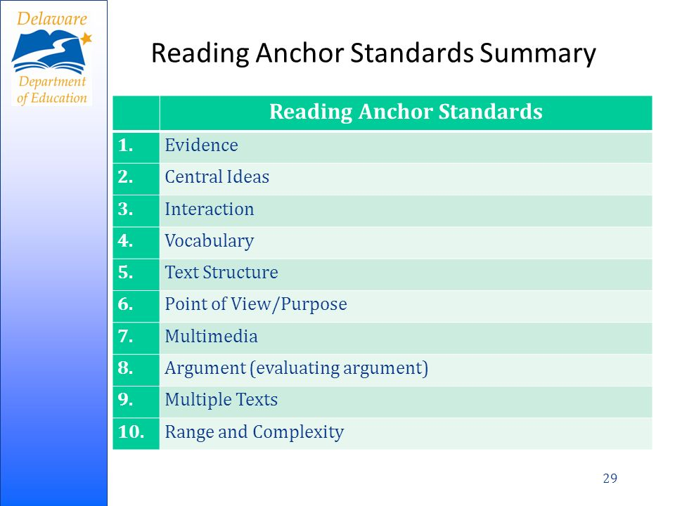 Reading Anchor Standards Summary 29 Reading Anchor Standards 1.Evidence 2.Central Ideas 3.Interaction 4.Vocabulary 5.Text Structure 6.Point of View/Purpose 7.Multimedia 8.Argument (evaluating argument) 9.Multiple Texts 10.Range and Complexity