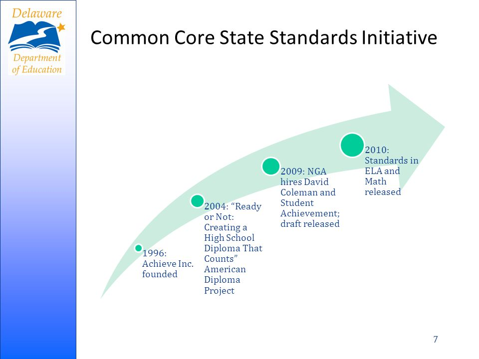 Common Core State Standards Initiative 1996: Achieve Inc.