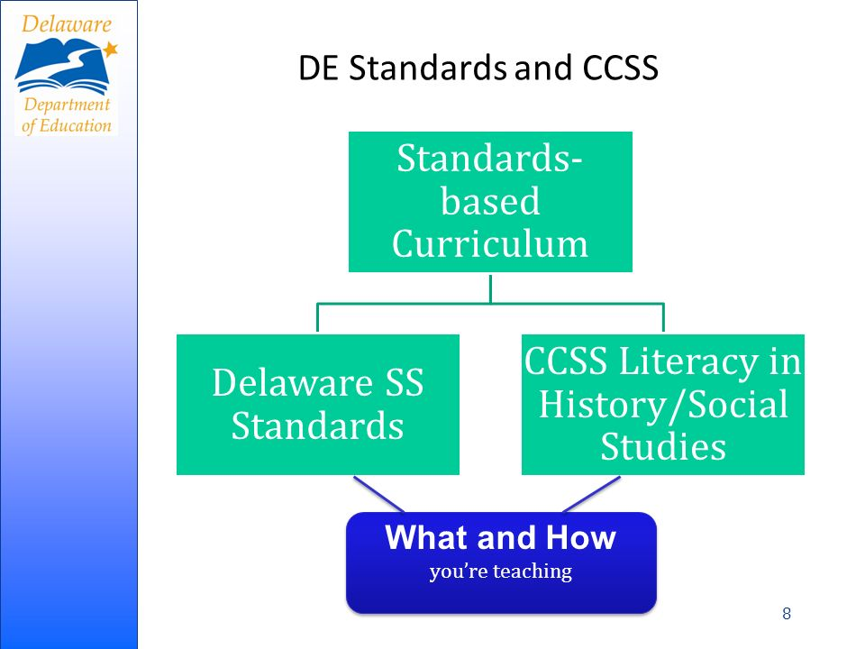 DE Standards and CCSS 8 Standards- based Curriculum Delaware SS Standards CCSS Literacy in History/Social Studies What and How youre teaching What and How youre teaching