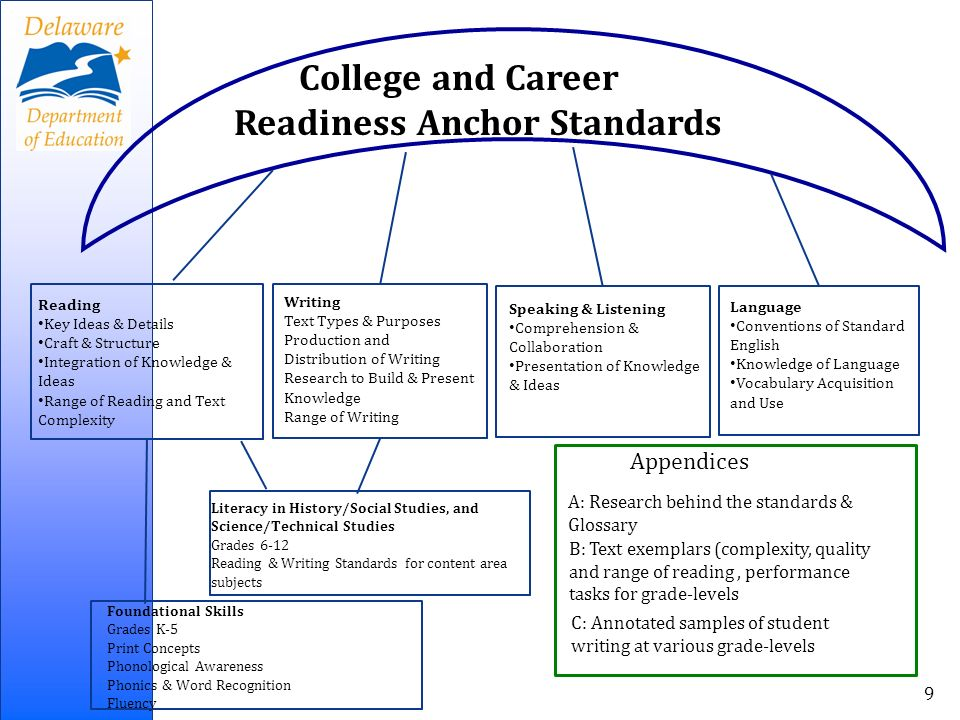 College and Career Readiness Anchor Standards Appendices A: Research behind the standards & Glossary B: Text exemplars (complexity, quality and range of reading, performance tasks for grade-levels C: Annotated samples of student writing at various grade-levels Reading Key Ideas & Details Craft & Structure Integration of Knowledge & Ideas Range of Reading and Text Complexity Writing Text Types & Purposes Production and Distribution of Writing Research to Build & Present Knowledge Range of Writing Speaking & Listening Comprehension & Collaboration Presentation of Knowledge & Ideas Language Conventions of Standard English Knowledge of Language Vocabulary Acquisition and Use Literacy in History/Social Studies, and Science/Technical Studies Grades 6-12 Reading & Writing Standards for content area subjects Foundational Skills Grades K-5 Print Concepts Phonological Awareness Phonics & Word Recognition Fluency 9
