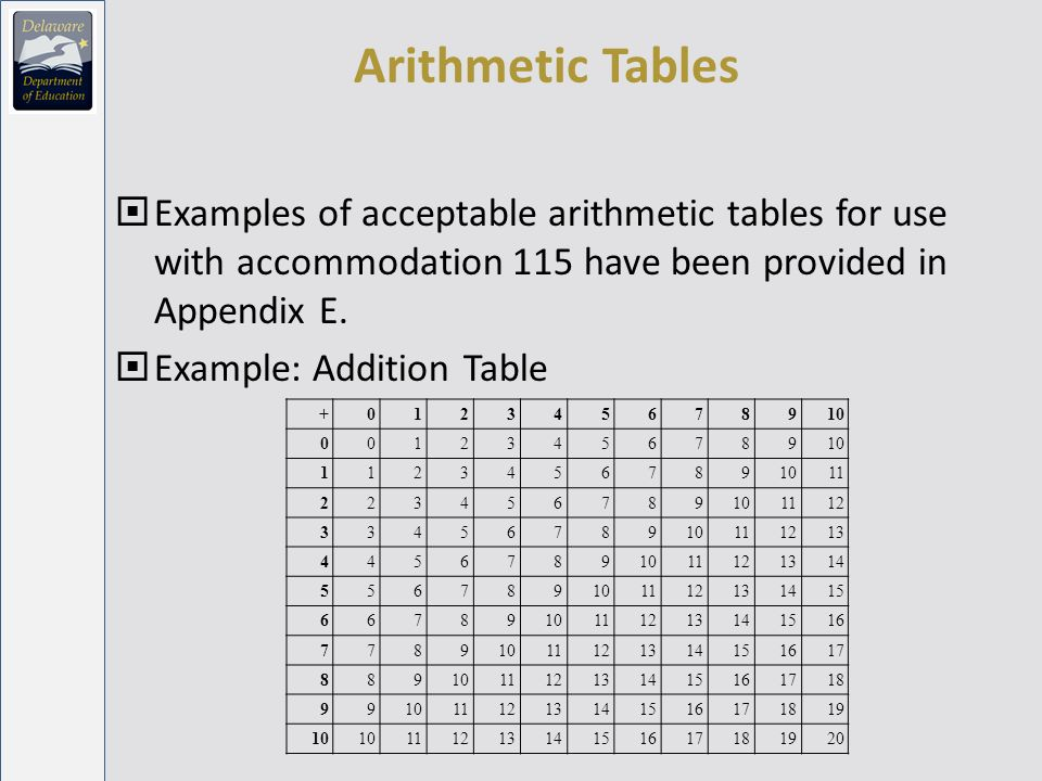 Arithmetic Tables Examples of acceptable arithmetic tables for use with accommodation 115 have been provided in Appendix E.