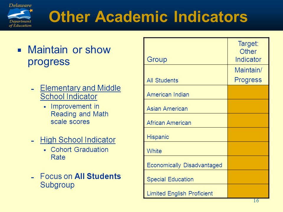 16 Other Academic Indicators Maintain or show progress - Elementary and Middle School Indicator Improvement in Reading and Math scale scores - High School Indicator Cohort Graduation Rate - Focus on All Students Subgroup Group Target: Other Indicator All Students Maintain/ Progress American Indian Asian American African American Hispanic White Economically Disadvantaged Special Education Limited English Proficient
