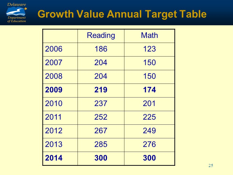 25 Growth Value Annual Target Table ReadingMath 2006186123 2007204150 2008204150 2009219174 2010237201 2011252225 2012267249 2013285276 2014300