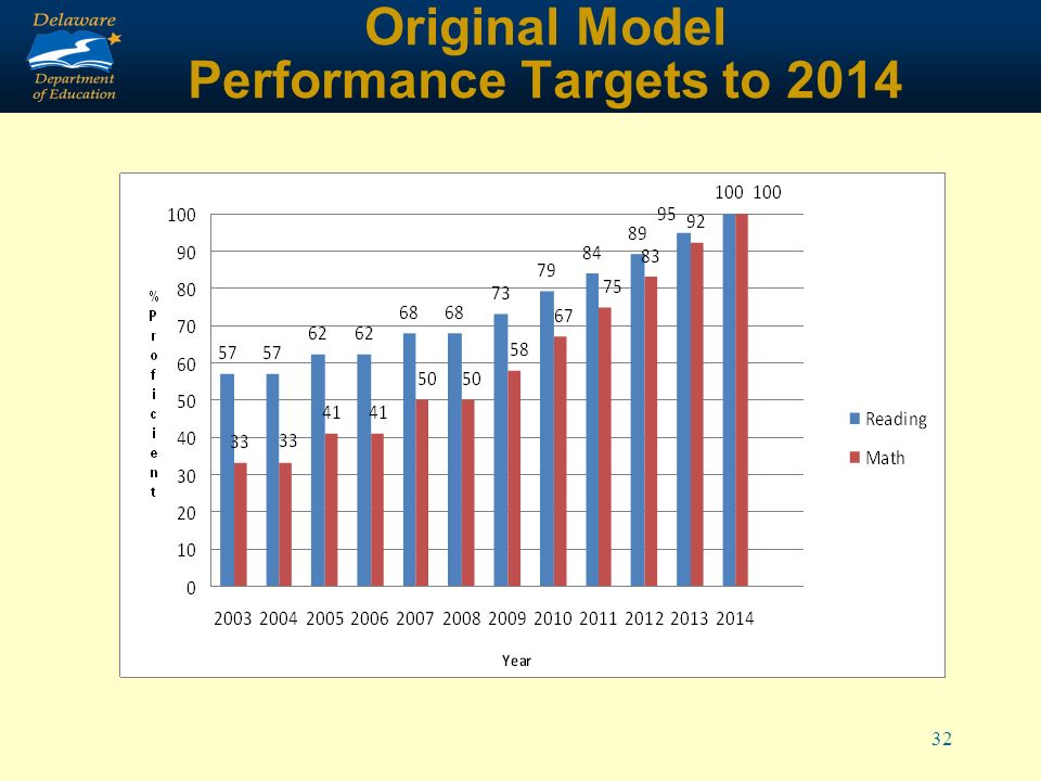 32 Original Model Performance Targets to 2014