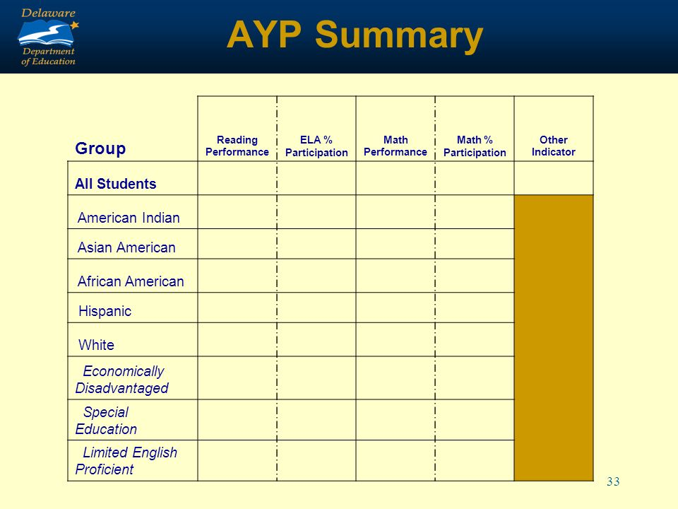 33 AYP Summary Group Reading Performance ELA % Participation Math Performance Math % Participation Other Indicator All Students American Indian Asian American African American Hispanic White Economically Disadvantaged Special Education Limited English Proficient