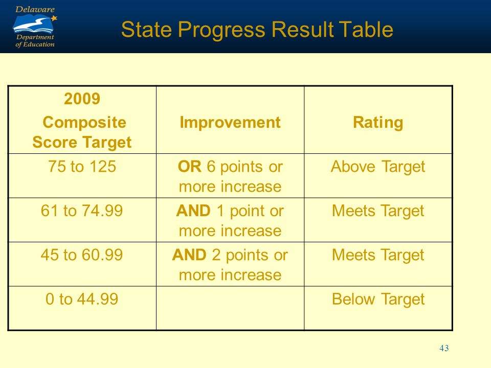 43 State Progress Result Table 2009 Composite Score Target ImprovementRating 75 to 125OR 6 points or more increase Above Target 61 to 74.99AND 1 point or more increase Meets Target 45 to 60.99AND 2 points or more increase Meets Target 0 to 44.99Below Target